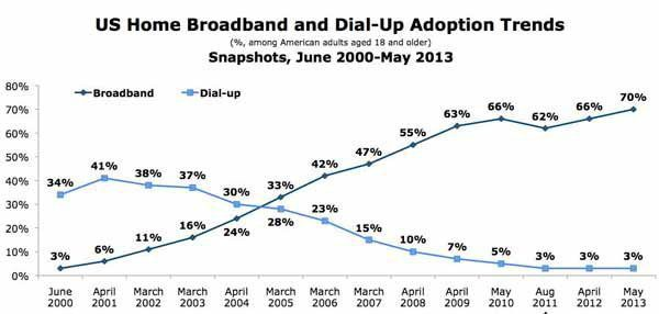 US Home Broadband Growth Chart