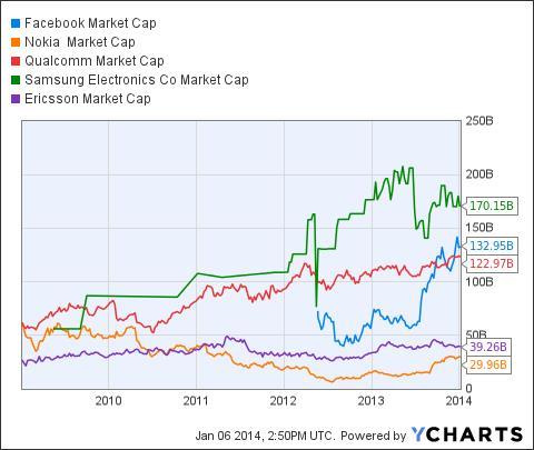 Facebook Market Cap