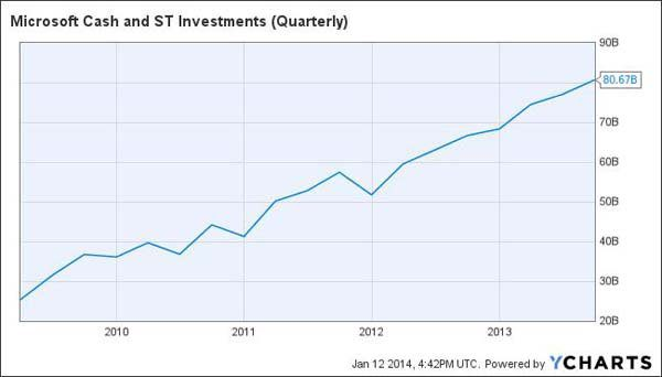 Microsoft cash and ST investments-MSFT