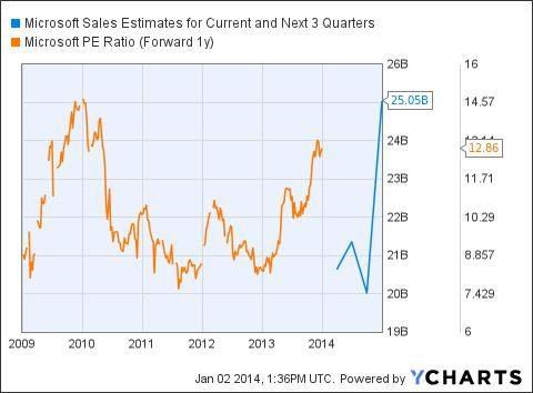 Microsoft sales estimate