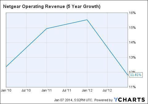 NetGear Revenue