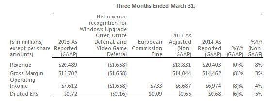 MSFT net revenue