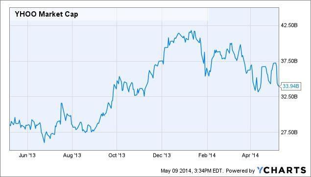 Yahoo! is Undervalued, Says Marissa Mayer – Finance Post